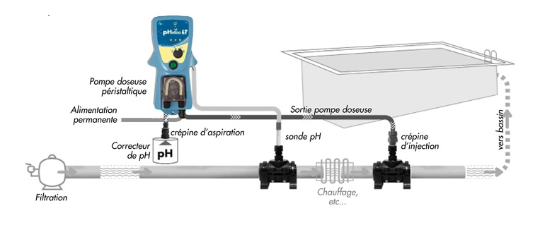 Phileo lt ccei r gulateur de ph pour piscine et for Reglage filtration piscine